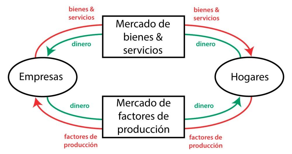 medium resolution of flujo circular de la renta