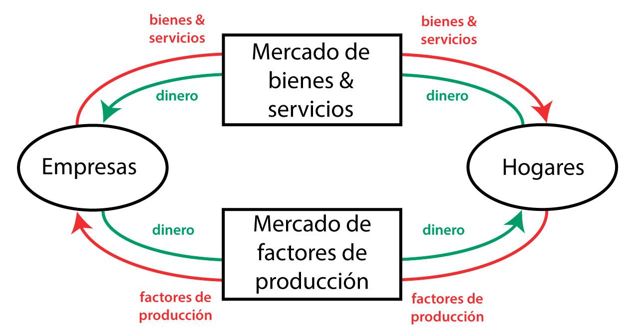 hight resolution of flujo circular de la renta