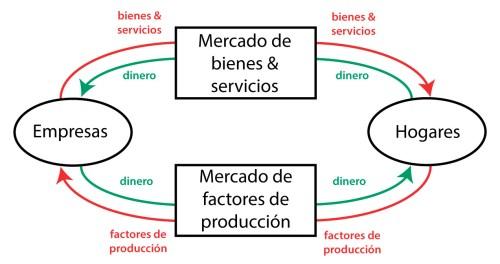 small resolution of flujo circular de la renta