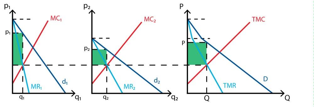 medium resolution of price discrimination third degree