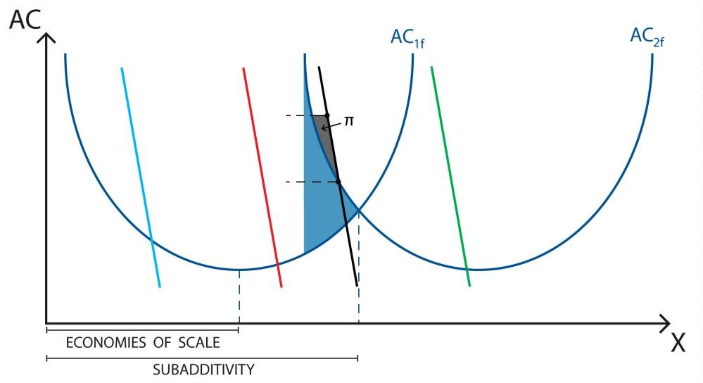 medium resolution of subadditivity natural monopoly