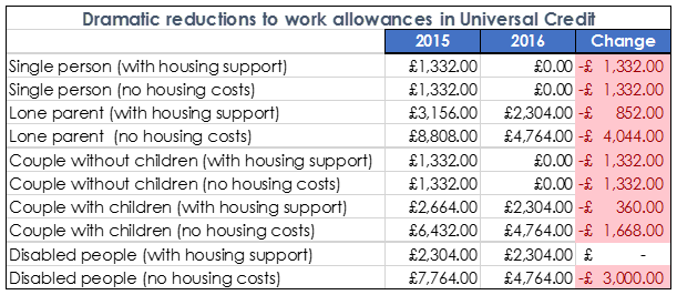 Summer Budget - cuts to UC work allowances