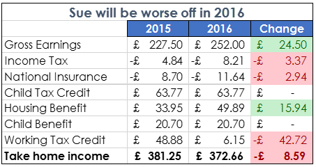 Summer Budget - worse off in 2016