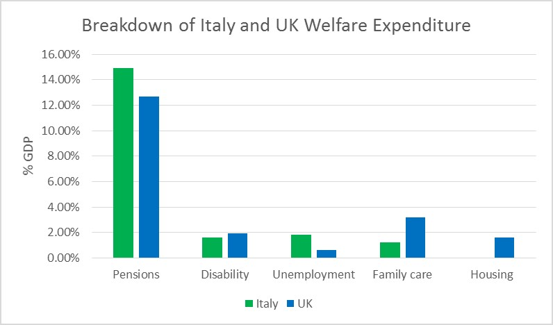 Breakdown of Italian and UK Welfare Expenditure