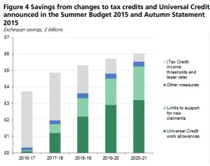 UC changes from April 2016- Fig 4_Savings from changes to tax credits and Universal Credit