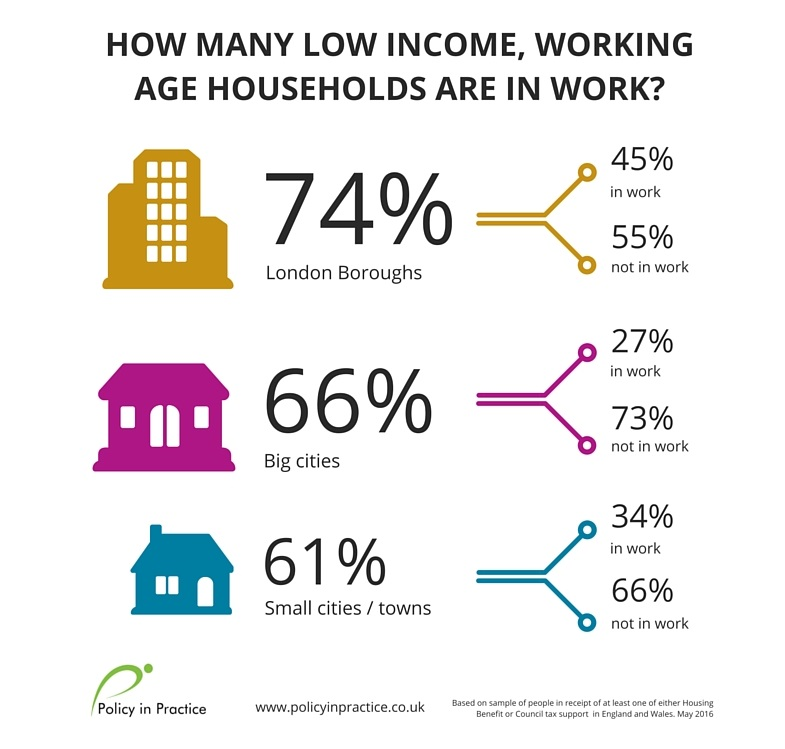 SHBE_how many low income working age households are in work