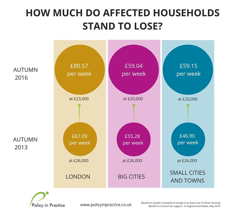 SHBE-bencap-how much do affected households stand to lose
