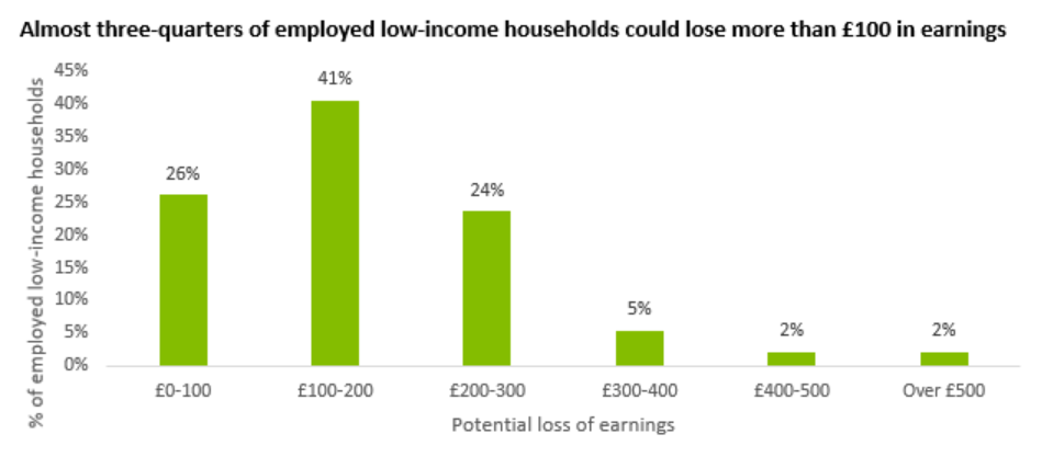 Bar graph illustrating how low sick pay may undermine Test and Trace