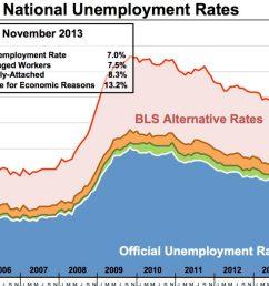 unemployment rate area chart [ 1140 x 700 Pixel ]