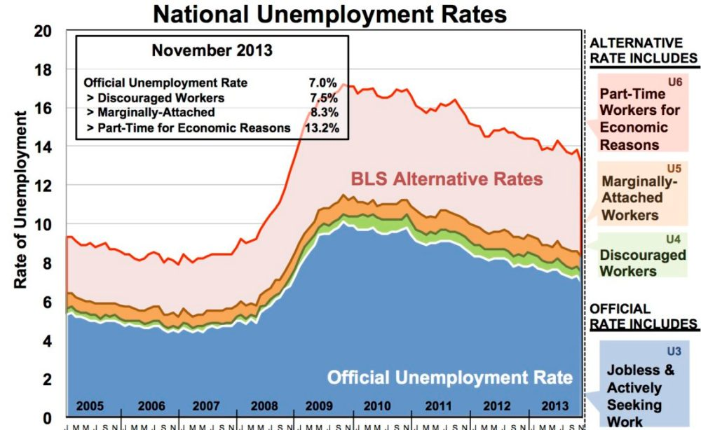 medium resolution of unemployment rate area chart