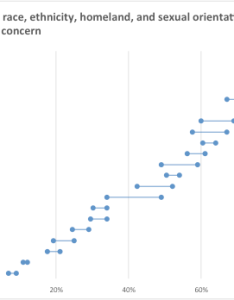 Now this is  pretty decent dot plot in excel though there are two things  might like to change one can only easily add data labels the on also lollipop graph policy viz rh policyviz