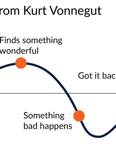 In vonnegut   diagram of the  cboy gets girl   story boy finds something wonderful then bad happens   and fight also structure policy viz rh policyviz