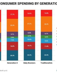 By itself it    pretty basic chart that shows the distribution of spending across seven categories four generations americans also remake stacked column from merrill lynch policy viz rh policyviz