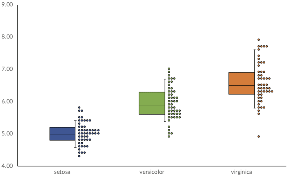 medium resolution of this graph popped up in my twitter feed a few weeks ago i have no idea what i d call it a box and whisker and scatterplot chart i m also not sure whether