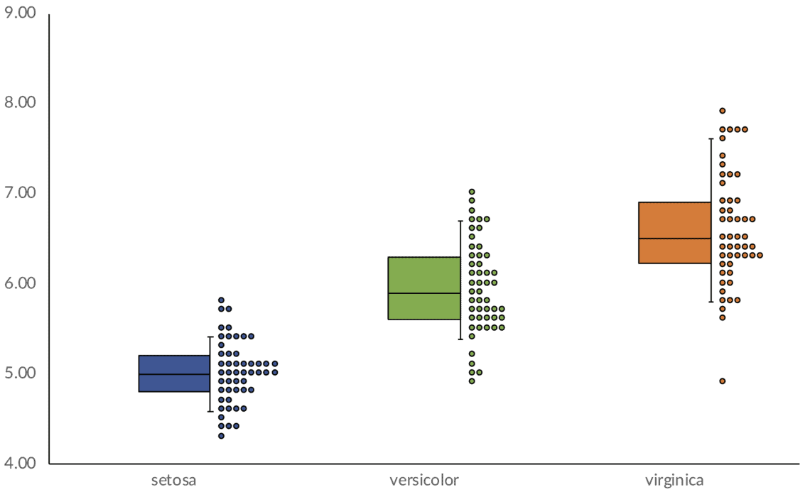 hight resolution of this graph popped up in my twitter feed a few weeks ago i have no idea what i d call it a box and whisker and scatterplot chart i m also not sure whether