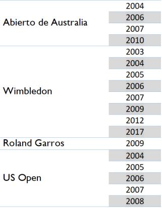 Roger Federer Grand Slam