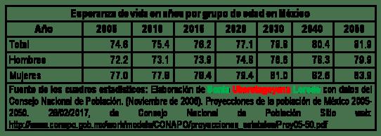Esperanza de vida en años por grupo de edad en México