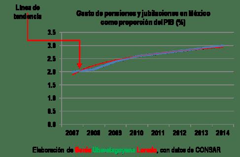 Gasto de pensiones y jubilaciones como proporción del PIB