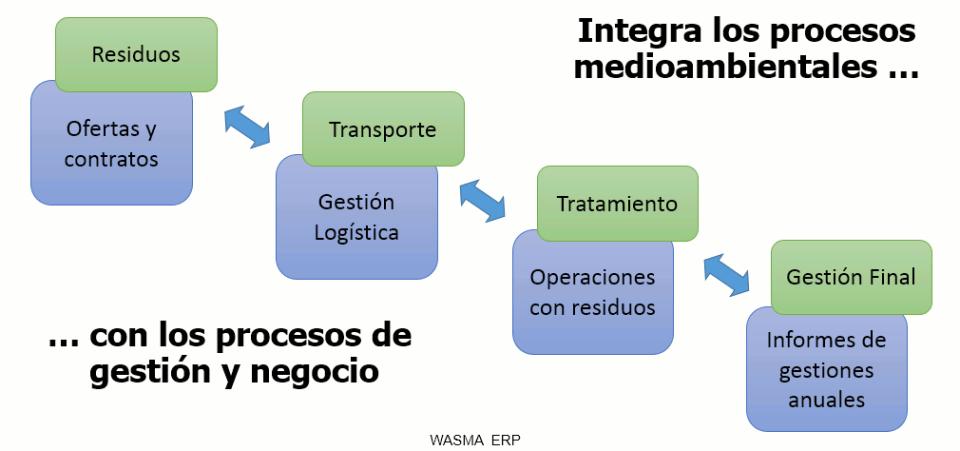 procesos, medio ambiente, gestión, logística, operaciones, informes
