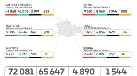 Oaxaca registra más de 71 mil 800 casos de COVID-19