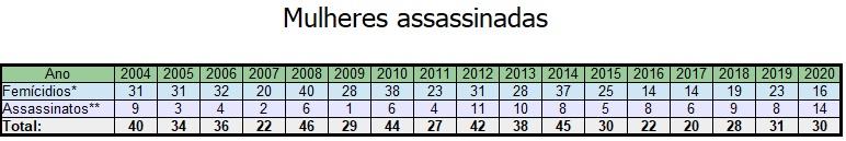Estatísticas de mulheres assassinadas em Portugal
