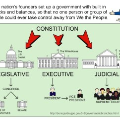 Us Government Checks And Balances Diagram Automatic Transfer Switch Wiring 1000 43 Images About Cycle 3 History Geograpy Classical
