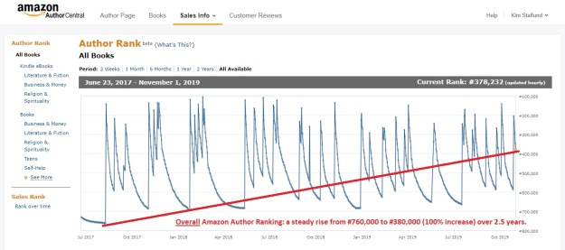 My OVERALL Amazon Author Ranking is steadily increasing by following this advice!