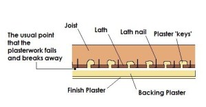 lath and plaster and how it fails