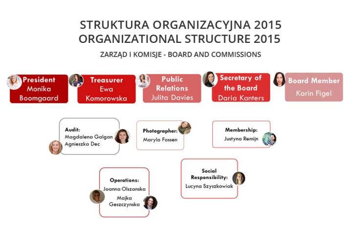 Sturktura Organizacyjna 2015