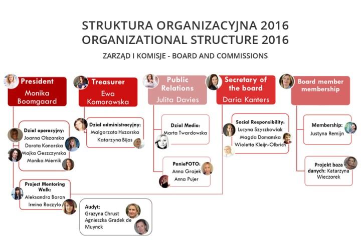 Sturktura Organizacyjna