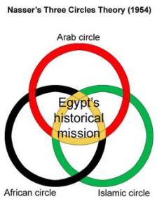 Nasser's_Three_Circles_Theory