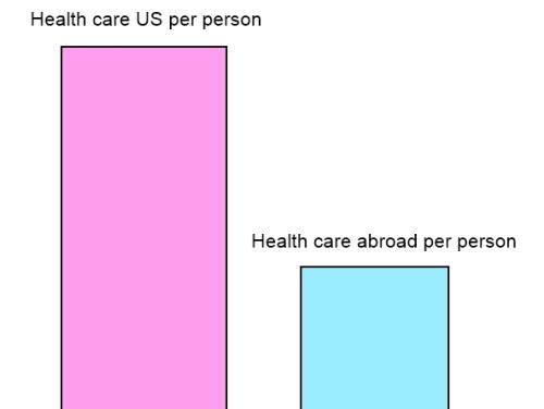 expat health care