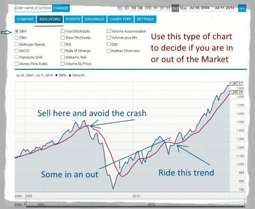 trend line anaysis