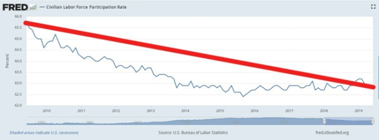 Underemployment and less people working