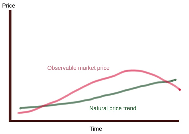 What is natural price