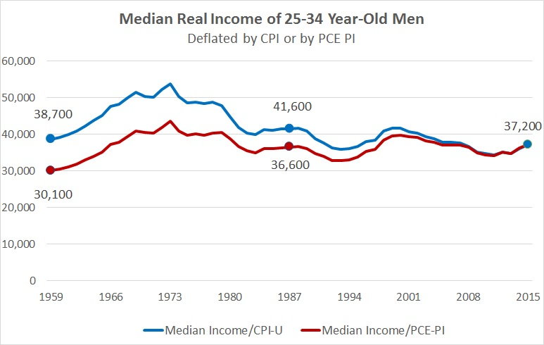In search of a price index for household income – Political Arithmetick
