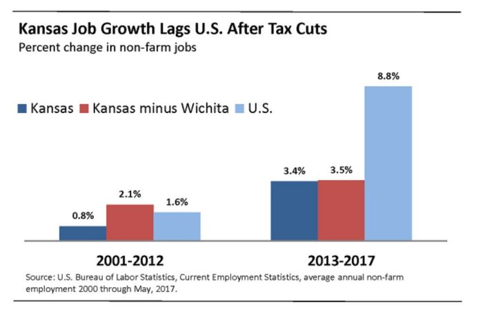 Kansas Job Growth