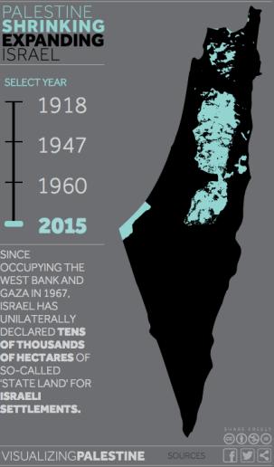 visualizing-palestine-2015