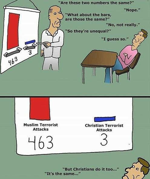 muslim-vs-christian-terrorist-attack-comparison