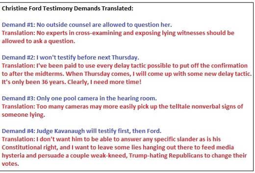 christine-ford-testimony-demands-translated-judge-kavanaugh-confirmation