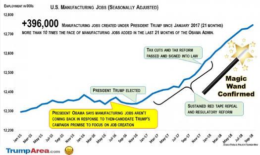 trump bringing back manufacturing jobs magic wand confirmed