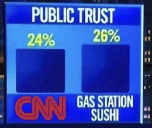 public trust poll cnn vs gas station sushi