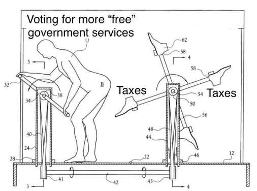 voting for more free government services tax spanking machine