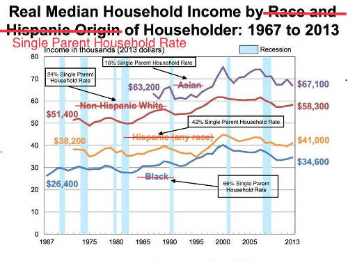real median income chart correlation to single parent households