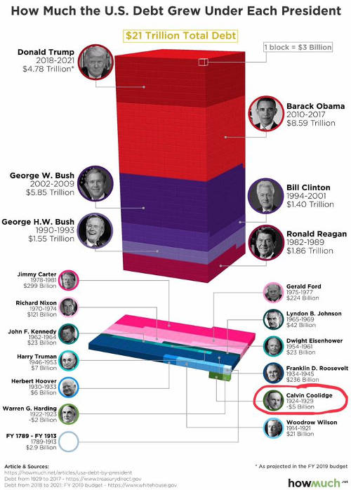 stacked bar graph us debt accumulated by president obama trump bush clinton