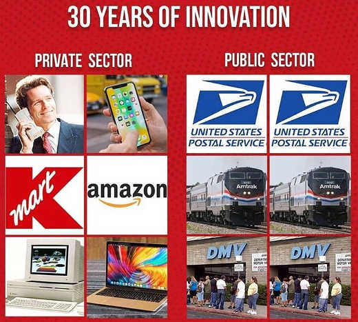 30 years innovation public sector vs private amtrak usps dmv amazon apple