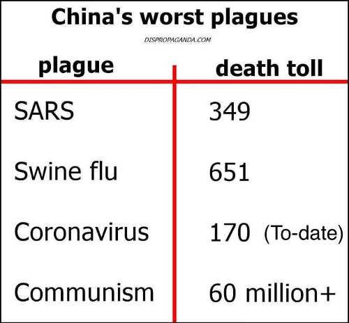 chinas worst plagues sars coronavirus communism