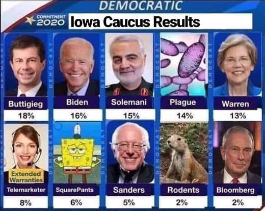 democratic caucus results buttigieg biden sanders warren rodents sponge bob plague