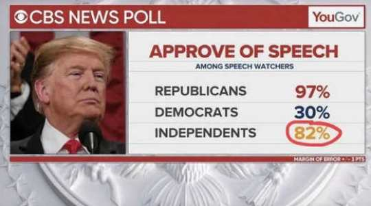 trump sotu approval independents poll 82 percent