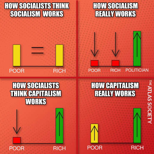 more you know how socialists capitalism works poor rich politicians